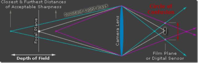 tut_DOF_lensdiagram